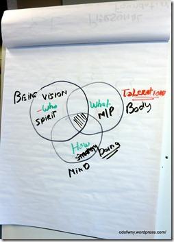 Organization Development Network of WNY . Linda Snyder (4)